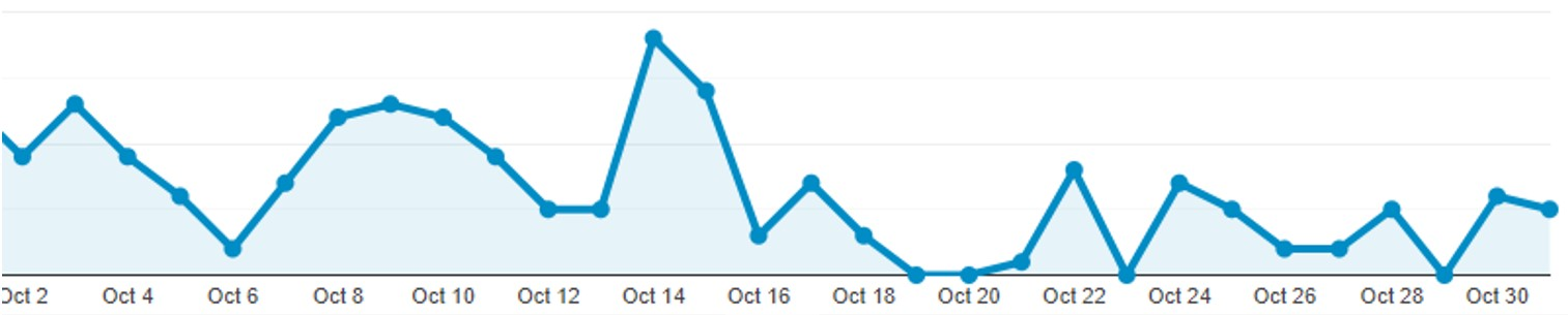 Graph #5