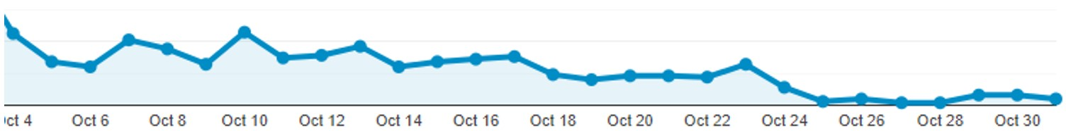Graph #6