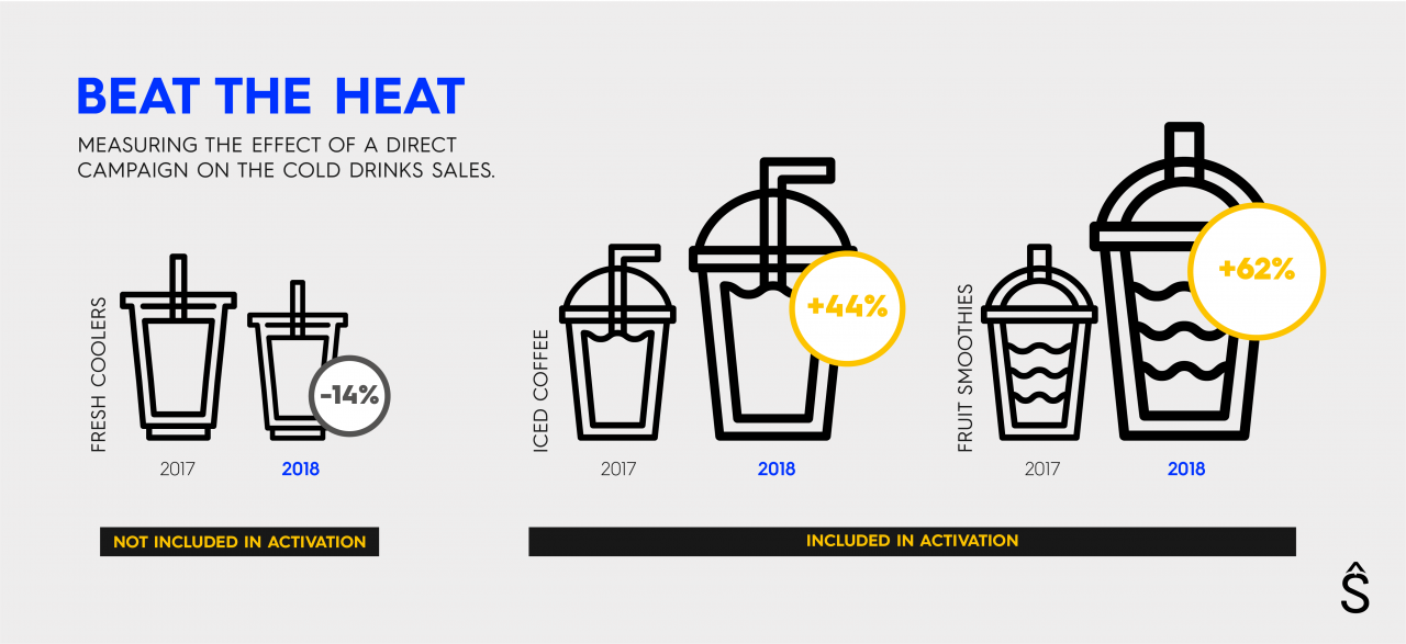 Cafe Younes -Beat The Heat Campaign - Growth Results