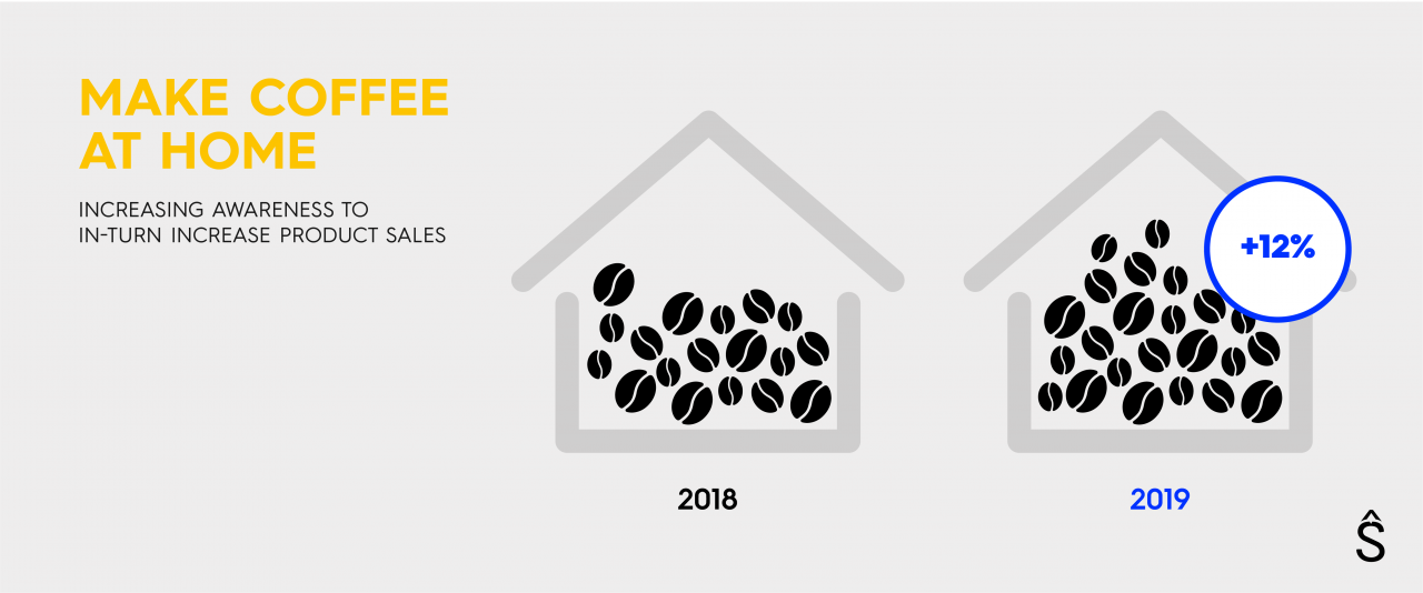 Cafe Younes - Make Coffee At Home Campaign - Visuals